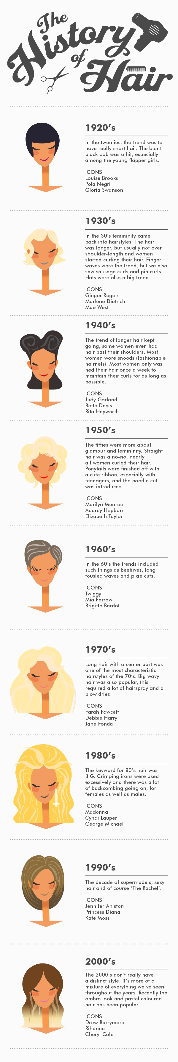 The History Of Hair timeline infographic by decade from 1920s to 2000s