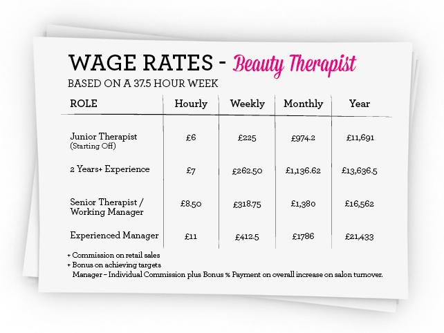 Salon Wages