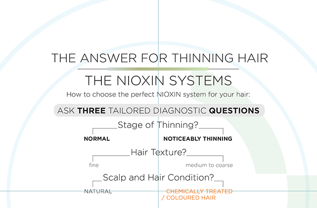 Nioxin Decision Tree Thinning Hair | Salons Direct
