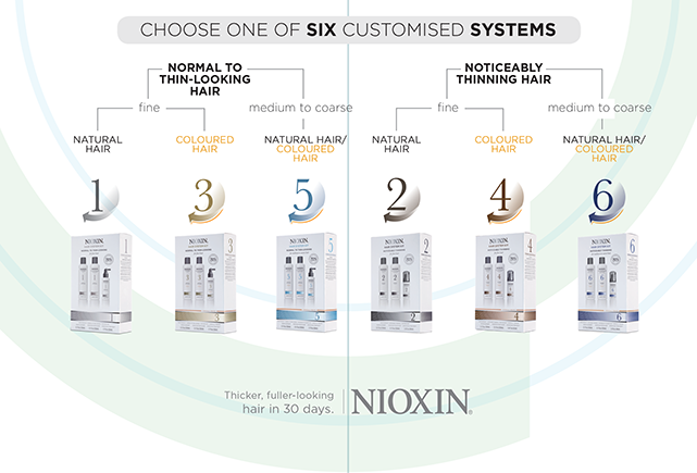 Nioxin Decision Tree Treatment Options | Salons Direct