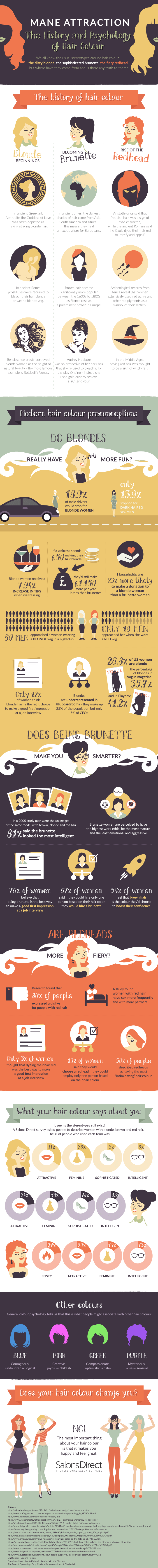Hair Colour Infographic