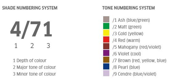 koleston-perfect-shade-numbering
