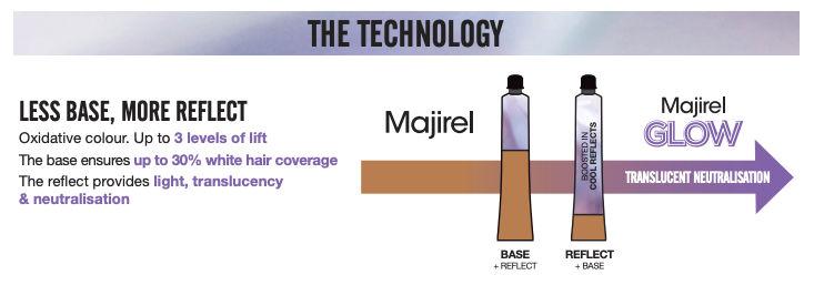 What is L'Oreal Majirel Glow